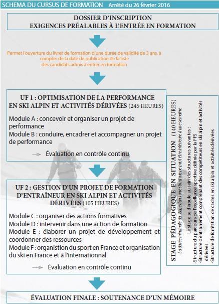 cursus_formation_de_entrainement
